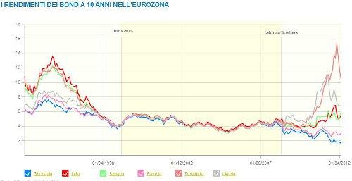 grafico spread eurozona