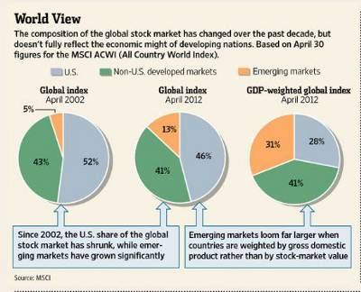 fondi comuni globali